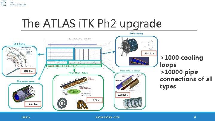 The ATLAS i. TK Ph 2 upgrade Strip endcap Strip barrel 384 CLs 392