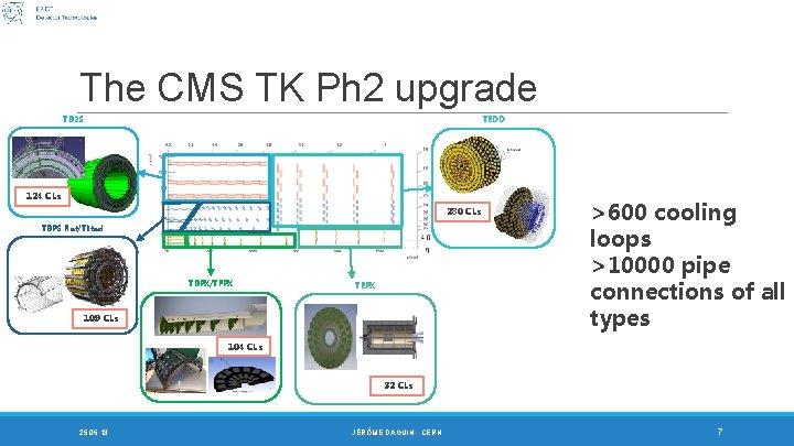 The CMS TK Ph 2 upgrade TB 2 S TEDD 124 CLs 280 CLs