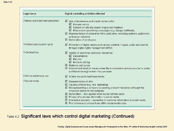 Slide 4. 10 Table 4. 2 Significant laws which control digital marketing (Continued) Chaffey,