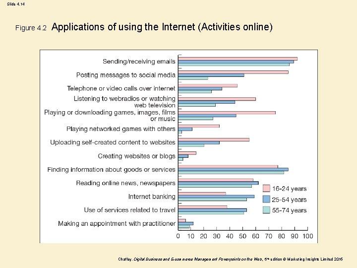 Slide 4. 14 Figure 4. 2 Applications of using the Internet (Activities online) Chaffey,