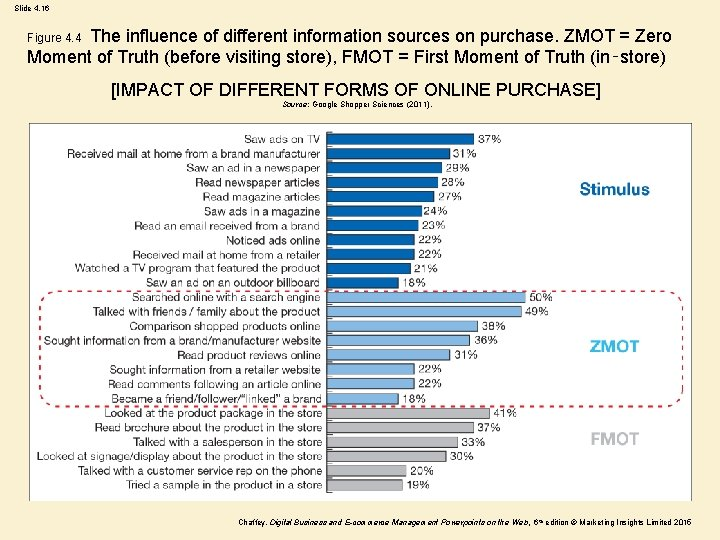 Slide 4. 16 The influence of different information sources on purchase. ZMOT = Zero