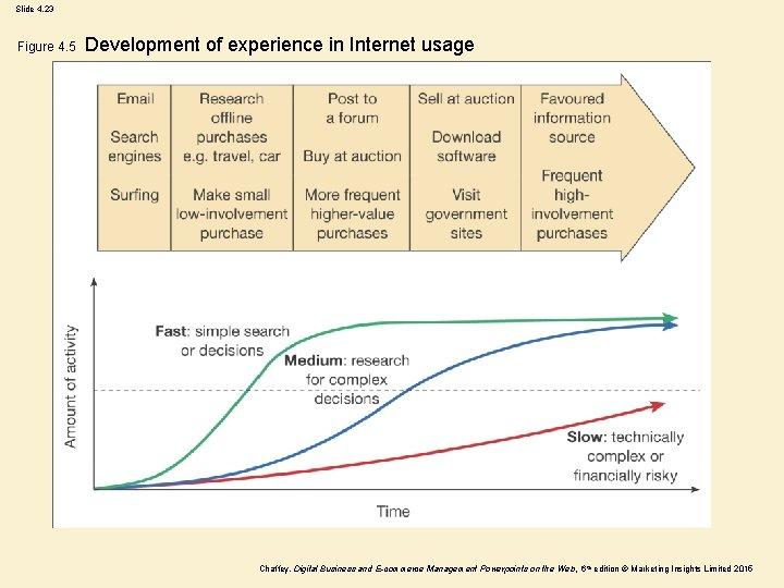 Slide 4. 23 Figure 4. 5 Development of experience in Internet usage Chaffey, Digital