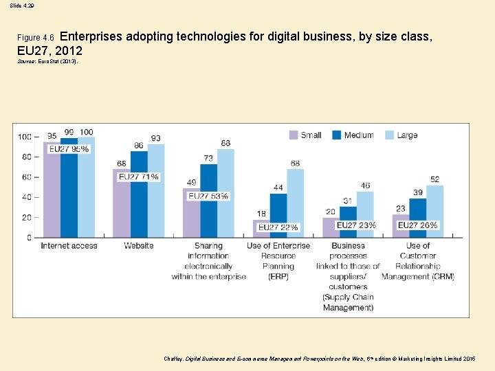 Slide 4. 29 Enterprises adopting technologies for digital business, by size class, EU 27,