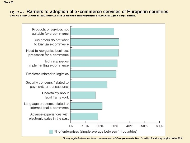 Slide 4. 30 Figure 4. 7 Barriers to adoption of e‑commerce services of European