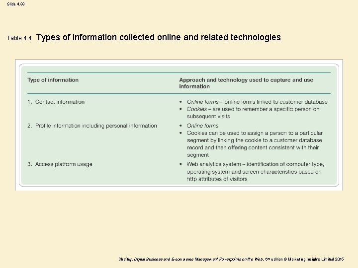 Slide 4. 33 Table 4. 4 Types of information collected online and related technologies