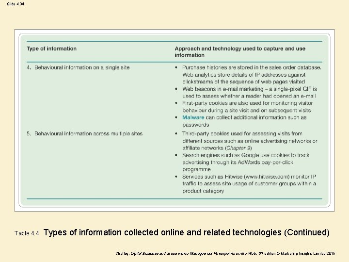 Slide 4. 34 Table 4. 4 Types of information collected online and related technologies