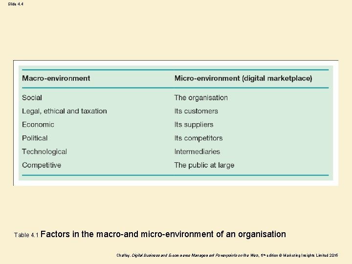 Slide 4. 4 Table 4. 1 Factors in the macro-and micro-environment of an organisation