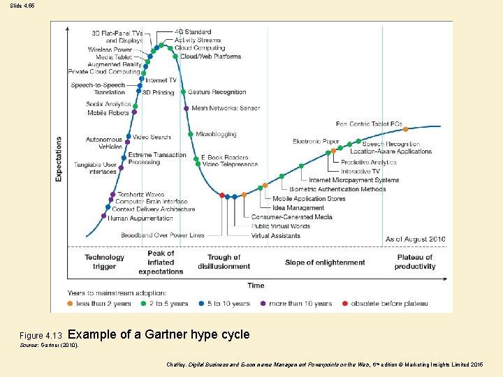 Slide 4. 55 Figure 4. 13 Example of a Gartner hype cycle Source: Gartner