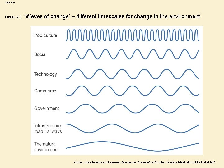 Slide 4. 6 Figure 4. 1 'Waves of change' – different timescales for change