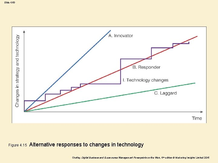 Slide 4. 63 Figure 4. 15 Alternative responses to changes in technology Chaffey, Digital