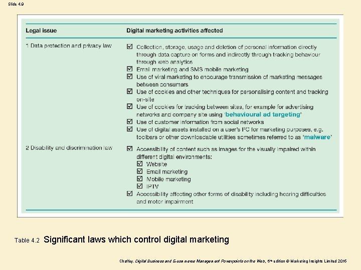 Slide 4. 9 Table 4. 2 Significant laws which control digital marketing Chaffey, Digital