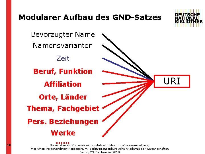 Modularer Aufbau des GND-Satzes Bevorzugter Namensvarianten Zeit Beruf, Funktion Affiliation URI Orte, Länder Thema,