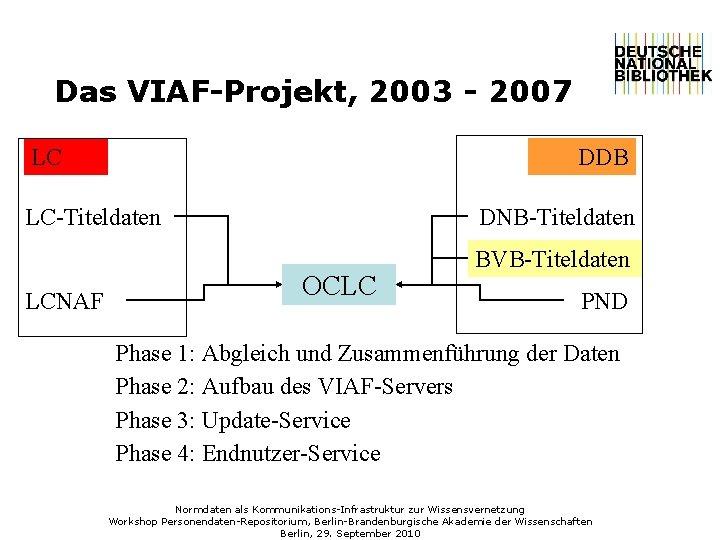 Das VIAF-Projekt, 2003 - 2007 LC DDB LC-Titeldaten LCNAF DNB-Titeldaten OCLC BVB-Titeldaten PND Phase