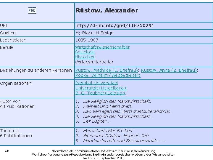 Rüstow, Alexander URI http: //d-nb. info/gnd/118750291 Quellen M; Biogr. H Emigr. Lebensdaten 1885 -1963