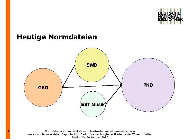 Heutige Normdateien SWD PND GKD EST Musik 4 Normdaten als Kommunikations-Infrastruktur zur Wissensvernetzung Workshop