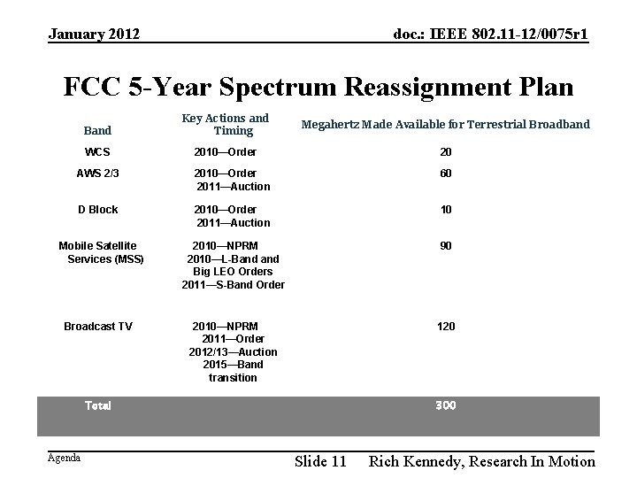 January 2012 doc. : IEEE 802. 11 -12/0075 r 1 FCC 5 -Year Spectrum