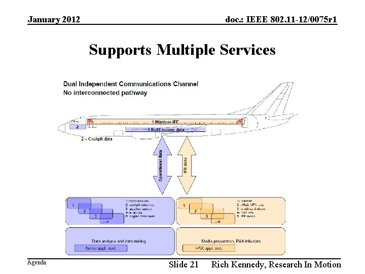 January 2012 doc. : IEEE 802. 11 -12/0075 r 1 Supports Multiple Services Agenda