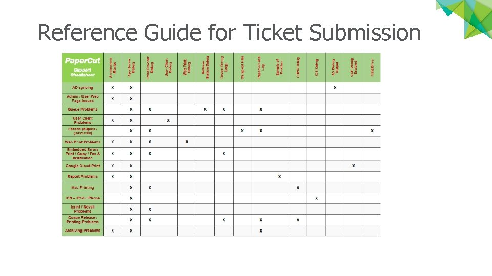 Reference Guide for Ticket Submission