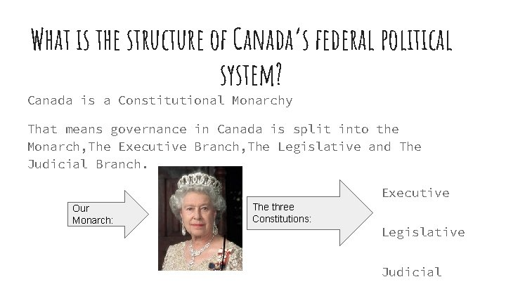 What is the structure of Canada's federal political system? Canada is a Constitutional Monarchy