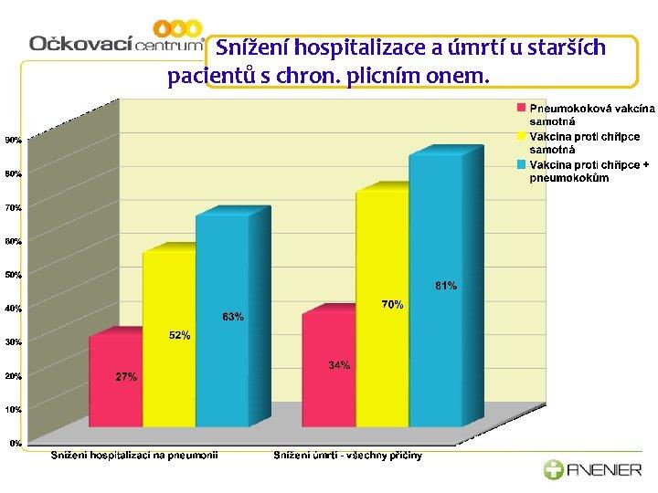 Snížení hospitalizace a úmrtí u starších pacientů s chron. plicním onem.