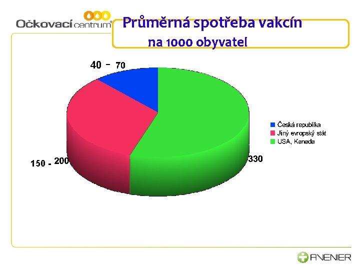 Průměrná spotřeba vakcín na 1000 obyvatel 40 150 - -