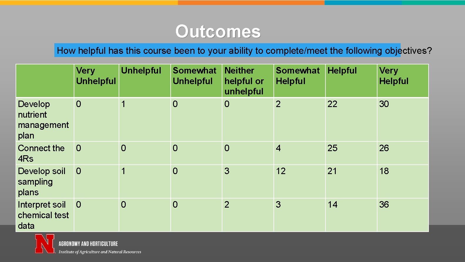 Outcomes How helpful has this course been to your ability to complete/meet the following