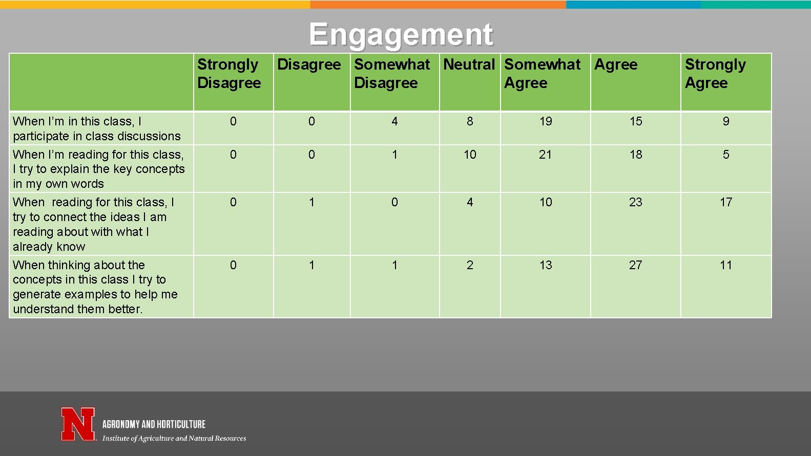 Engagement Strongly Disagree Somewhat Neutral Somewhat Agree Disagree Agree Strongly Agree When I'm in