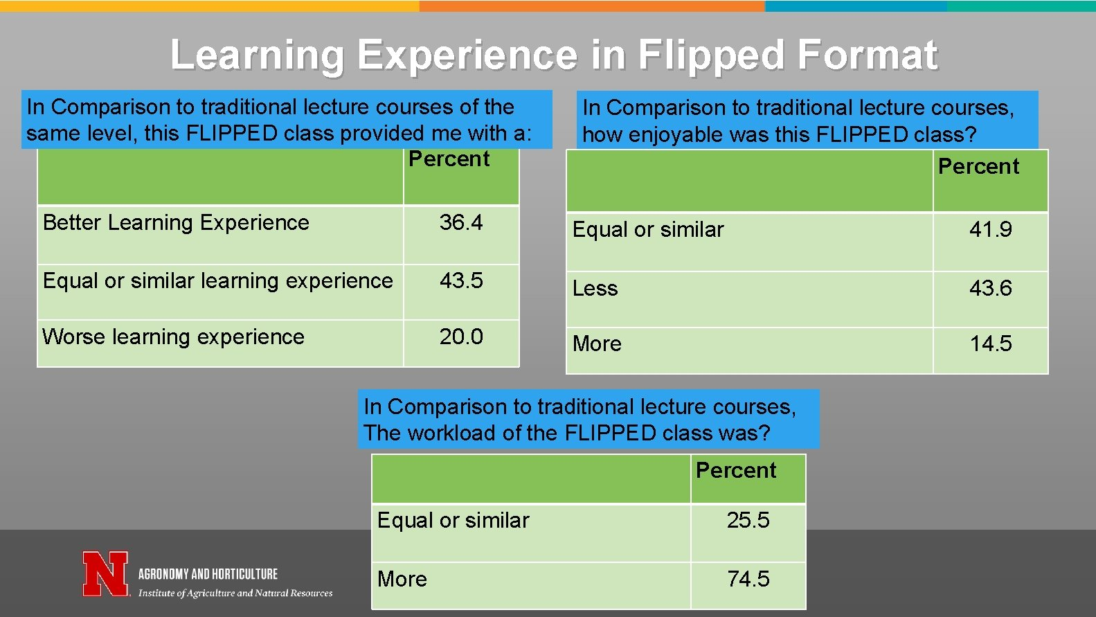 Learning Experience in Flipped Format In Comparison to traditional lecture courses of the same
