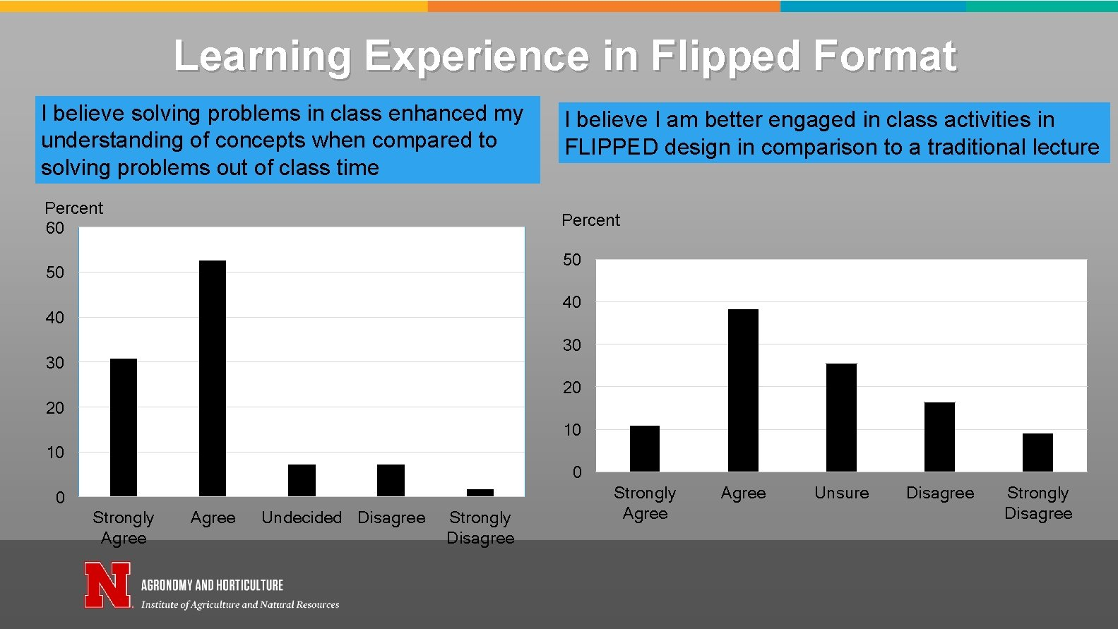 Learning Experience in Flipped Format I believe solving problems in class enhanced my understanding