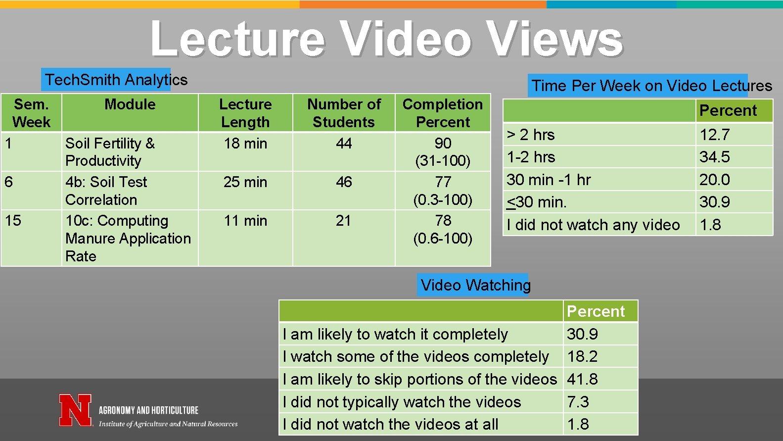 Lecture Video Views Tech. Smith Analytics Sem. Week 1 6 15 Module Soil Fertility