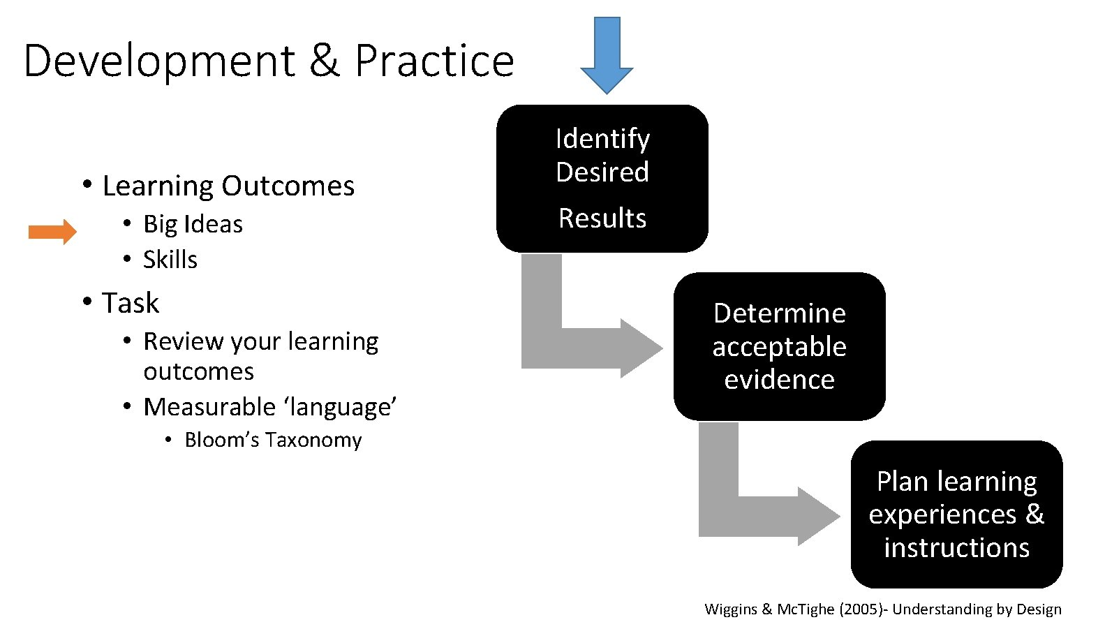 Development & Practice • Learning Outcomes • Big Ideas • Skills • Task •