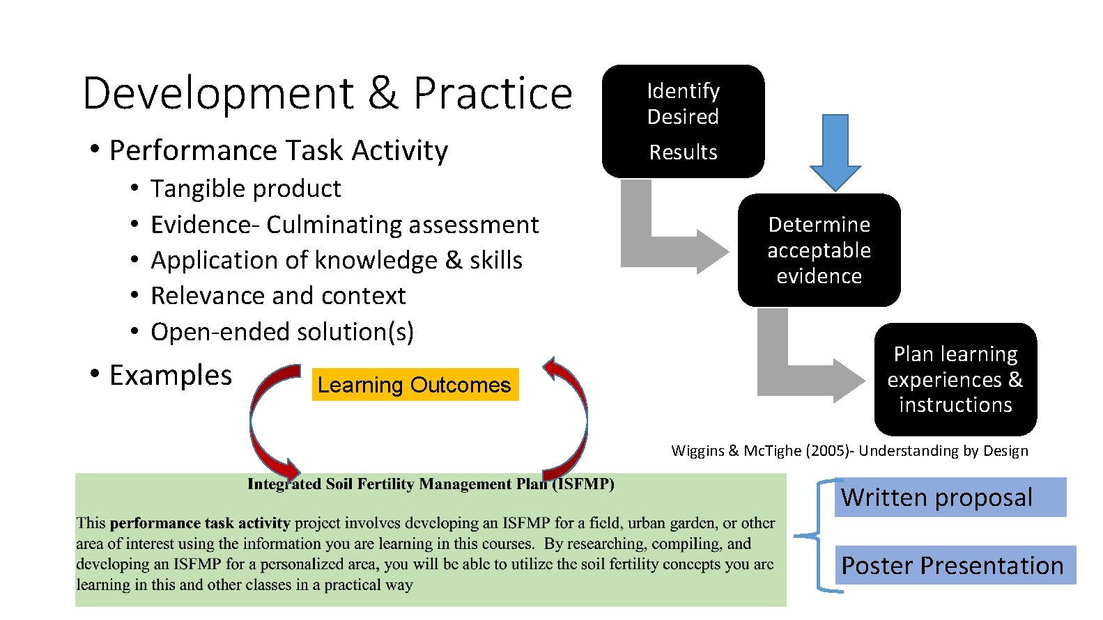 Development & Practice • Performance Task Activity • • • Tangible product Evidence- Culminating