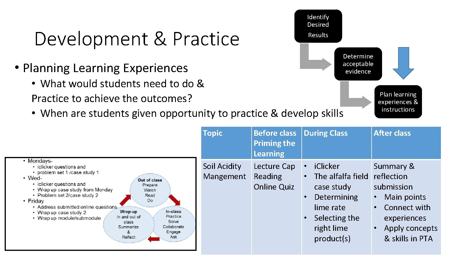 Development & Practice Identify Desired Results Determine acceptable evidence • Planning Learning Experiences •