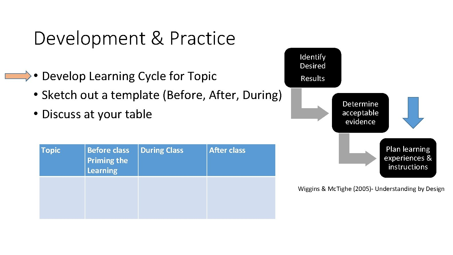 Development & Practice • Develop Learning Cycle for Topic • Sketch out a template