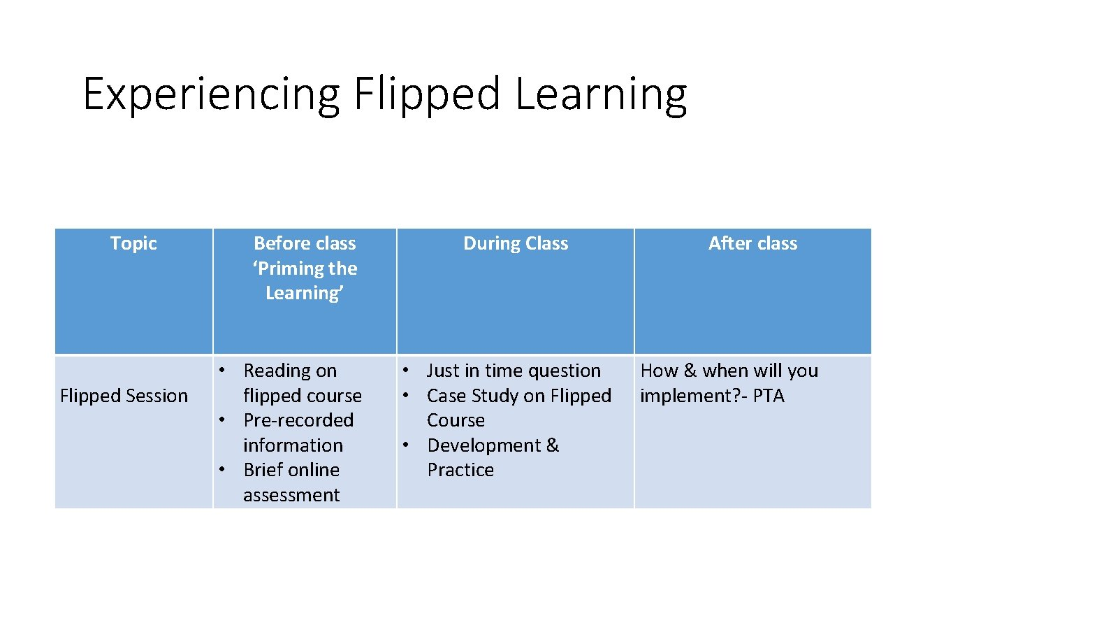 Experiencing Flipped Learning Topic Flipped Session Before class 'Priming the Learning' • Reading on