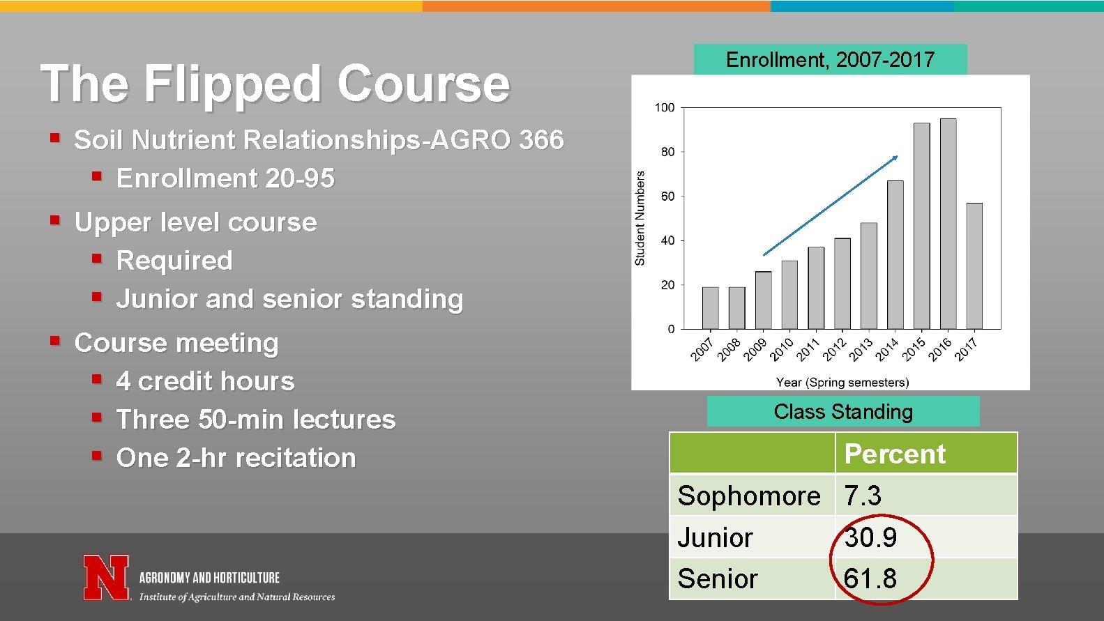 The Flipped Course § Soil Nutrient Relationships-AGRO 366 § Enrollment 20 -95 § Upper
