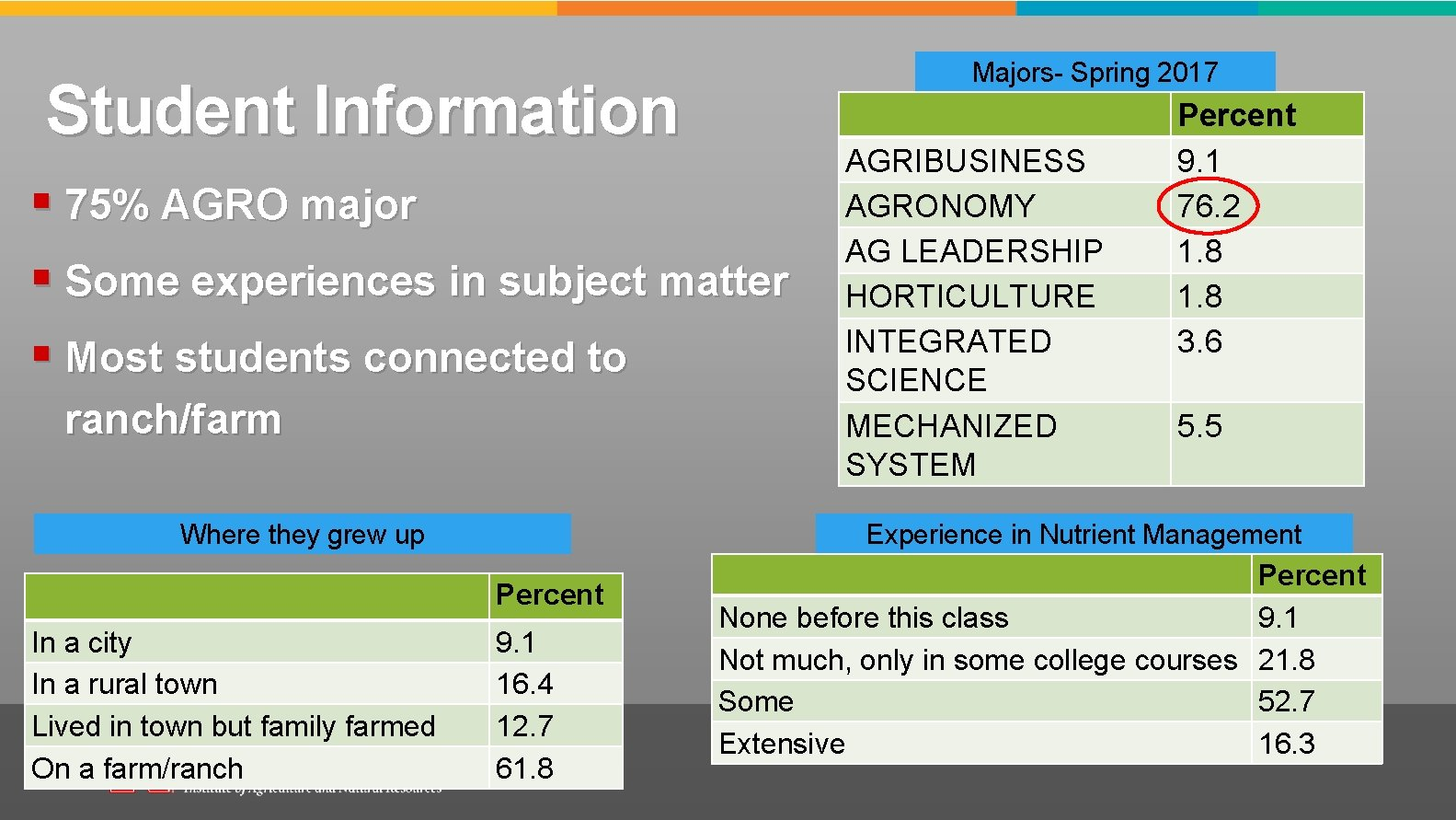 Majors- Spring 2017 Student Information § 75% AGRO major § Some experiences in subject
