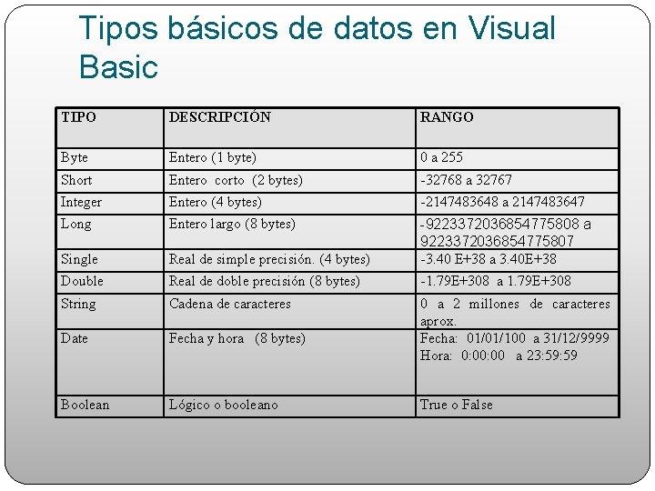 Tipos básicos de datos en Visual Basic TIPO DESCRIPCIÓN RANGO Byte Entero (1 byte)