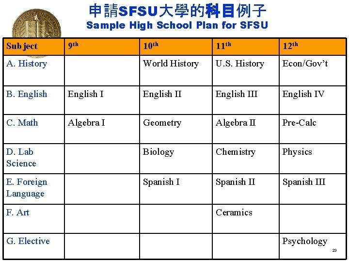 申請SFSU大學的科目例子 Sample High School Plan for SFSU Subject 9 th A. History 10 th