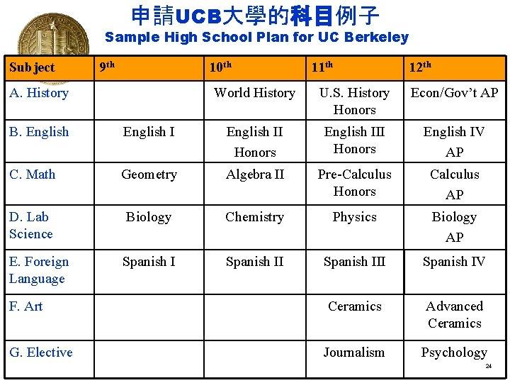 申請UCB大學的科目例子 Sample High School Plan for UC Berkeley Subject 9 th 10 th A.