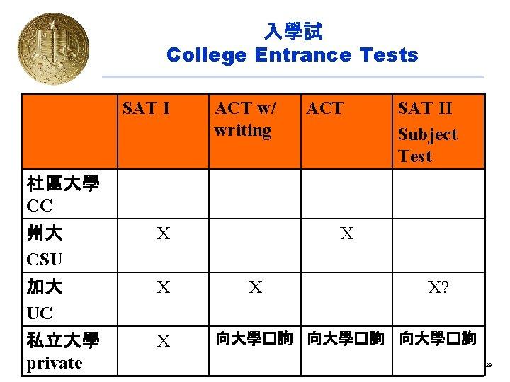 入學試 College Entrance Tests SAT I ACT w/ writing ACT SAT II Subject Test