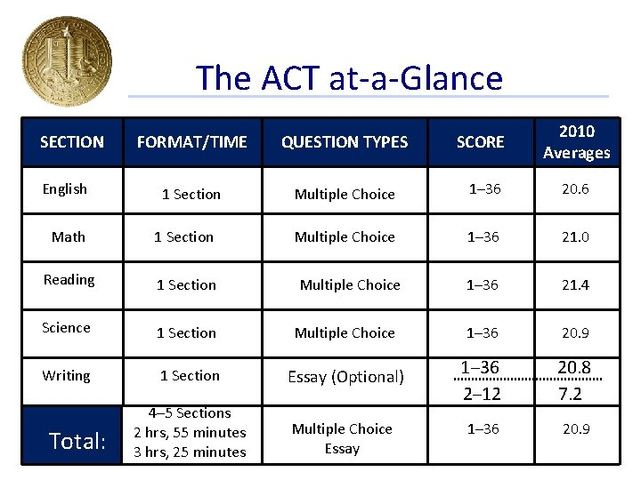 The ACT at-a-Glance SECTION English FORMAT/TIME QUESTION TYPES SCORE 2010 Averages 1 Section Multiple