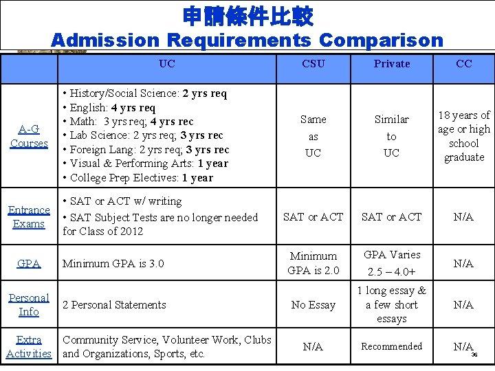 申請條件比較 Admission Requirements Comparison UC A-G Courses • History/Social Science: 2 yrs req •