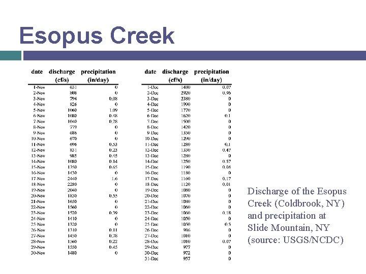 Esopus Creek Discharge of the Esopus Creek (Coldbrook, NY) and precipitation at Slide Mountain,