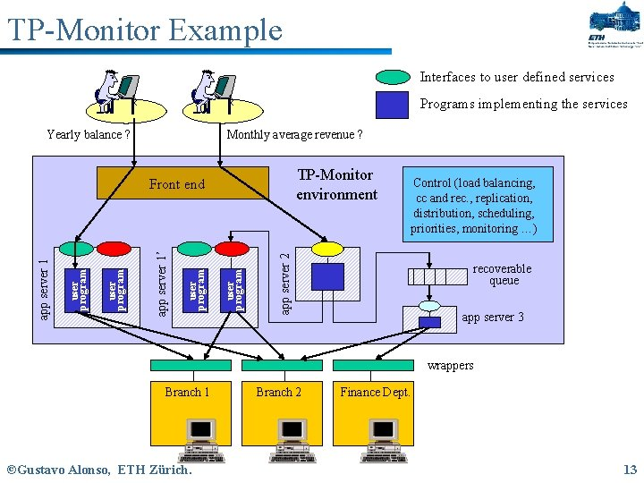 TP-Monitor Example Interfaces to user defined services Programs implementing the services Yearly balance ?