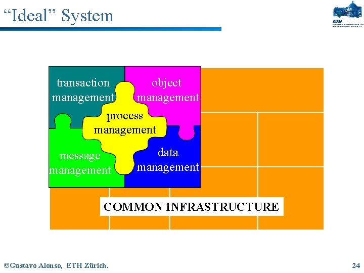 """""""Ideal"""" System transaction object management process management message management data management COMMON INFRASTRUCTURE ©Gustavo"""