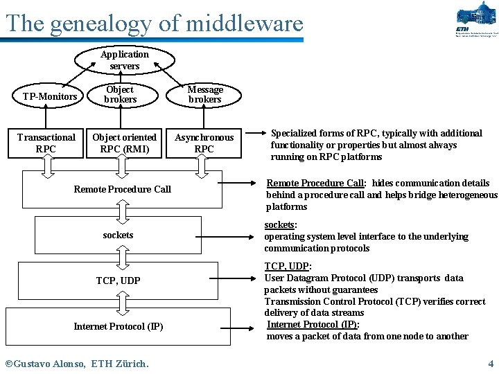 The genealogy of middleware Application servers TP-Monitors Transactional RPC Object brokers Object oriented RPC