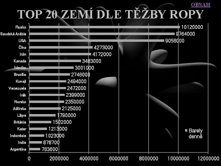 OBSAH TOP 20 ZEMÍ DLE TĚŽBY ROPY 10120000 9764000 9056000 Rusko Saudská Arábie USA