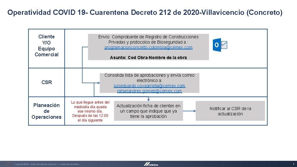 Operatividad COVID 19 - Cuarentena Decreto 212 de 2020 -Villavicencio (Concreto) Cliente Y/O Equipo