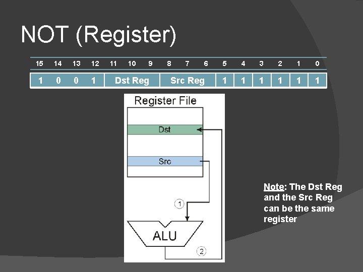 NOT (Register) 15 14 13 12 1 0 0 1 11 10 9 Dst